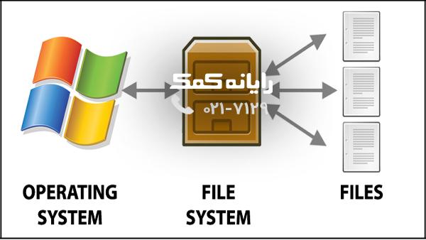 رایانه کمک-فایل سیستم-روش کار