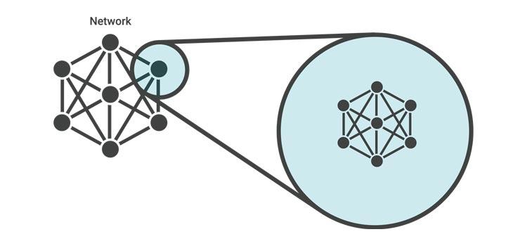 Subnetting چیست ؟| حل مشکل و ارورهای کامپیوتری