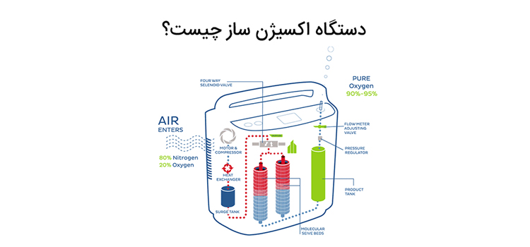 اکسیژن ساز چیست و چگونه کار میکند _ تجهیزات پزشکی