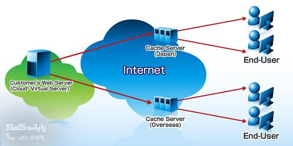 رایانه کمک-Cloud-Flare-1