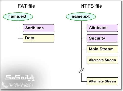 fat file & ntfs file-rayanehkomak