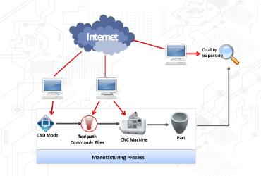 تنظیمات network and sharing center | رایانه کمک تلفنی